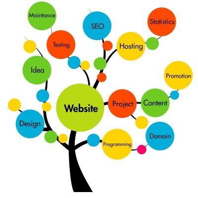 Webdesign planning stage