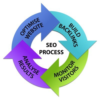 SEO is a continuous process